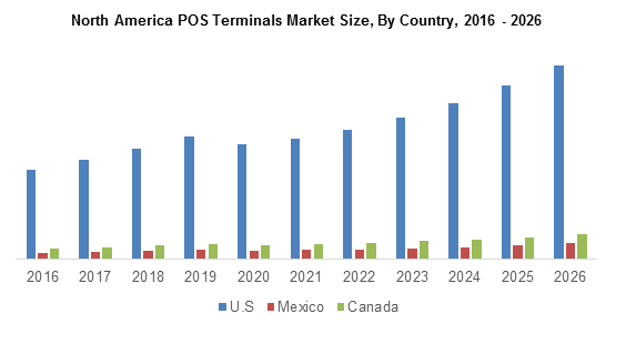 North America POS Terminals Market Size, By Country