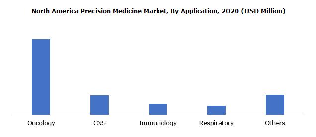 North America Precision Medicine Market, By Application