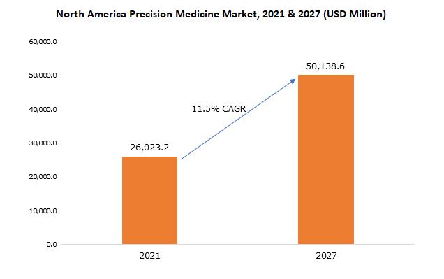North America Precision Medicine Market