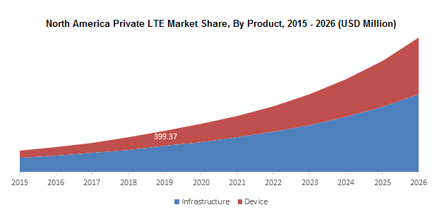 North America Private LTE Market