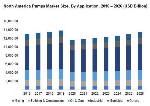 North America Pumps Market