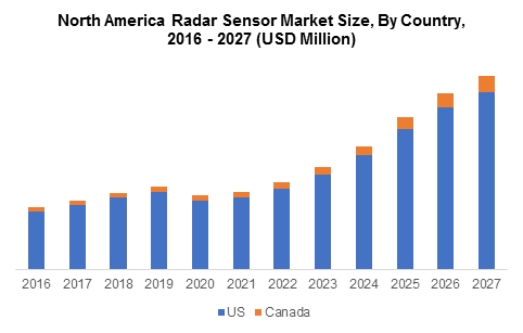 North America Radar Sensor Market Size, By Country