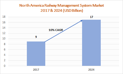 North America Railway Management System Market