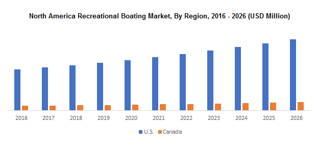 North America Recreational Boating Market