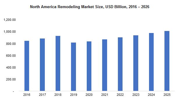 North America Remodeling Market