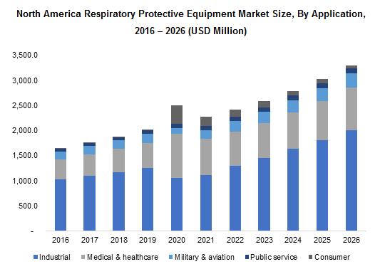 North America Respiratory Protective Equipment Market