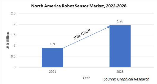 North America Robot Sensor Market
