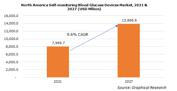 U.S. Self-Monitoring Blood Glucose Devices Market, By End-user, 2013 – 2024 (USD Bn)