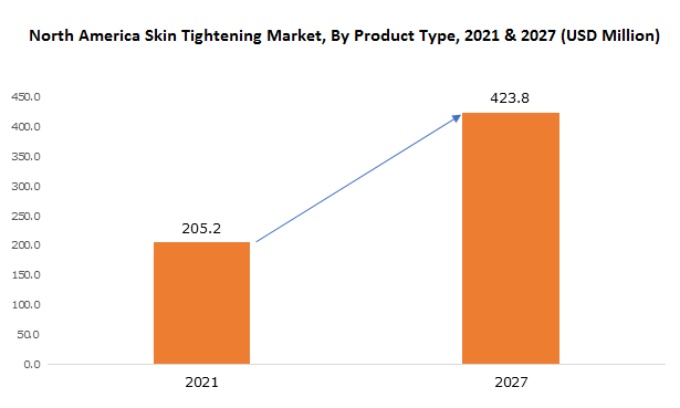 North America Skin Tightening Market