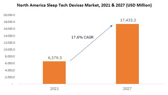 North America Sleep Tech Devices Market