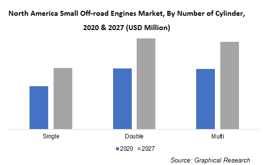 North America Small Off-road Engines Market, By Number of Cylinder
