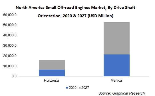 North America Small Off-road Engines Market, By Drive Shaft Orientation
