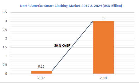 North America smart clothing market