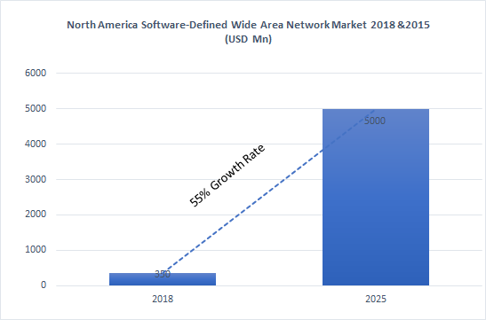 North America Software Defined- Wide Area Network (SD-WAN) Market