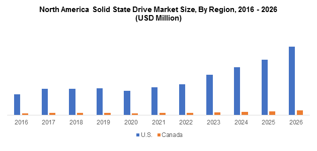 North America Solid State Drive Market