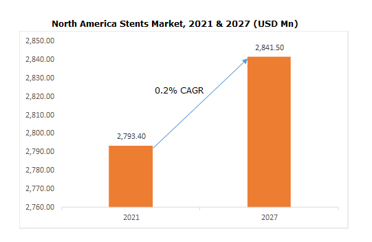 North America Stents Market