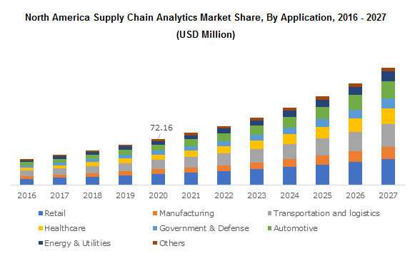 North America Supply Chain Analytics Market Share, By Application