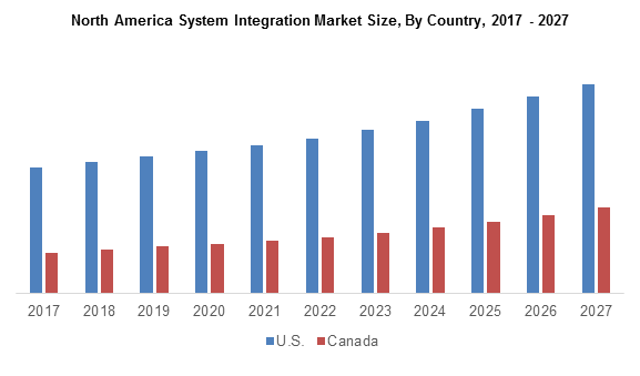 North America System Integration Market