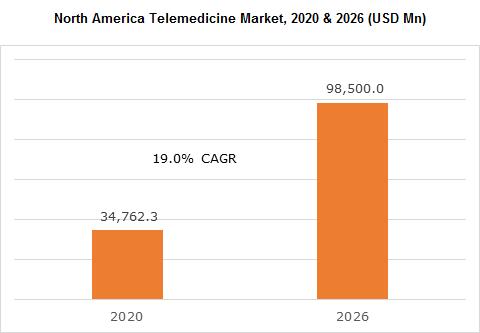 North America Telemedicine Market, 2020 & 2026 (USD Mn)