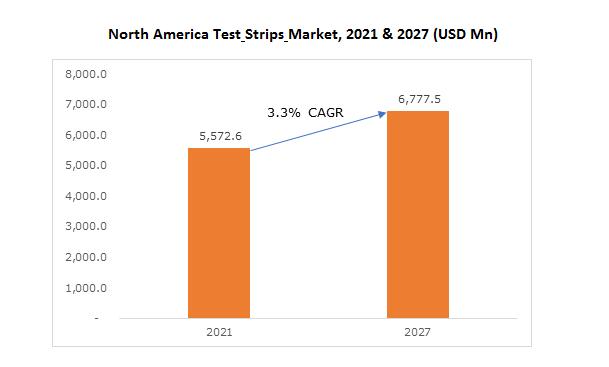 North America Test Strips Market