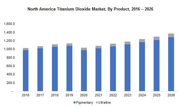 North America Titanium Dioxide Market