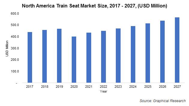 North America Train Seat Market