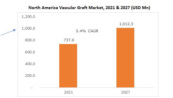 North America Vascular Graft Market