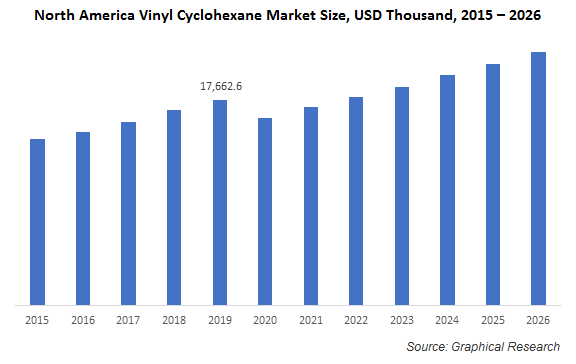 North America Vinyl Cyclohexane Market
