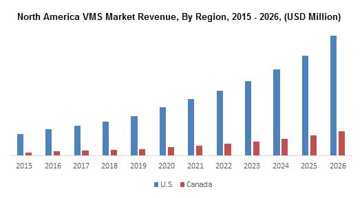 North America VMS Market
