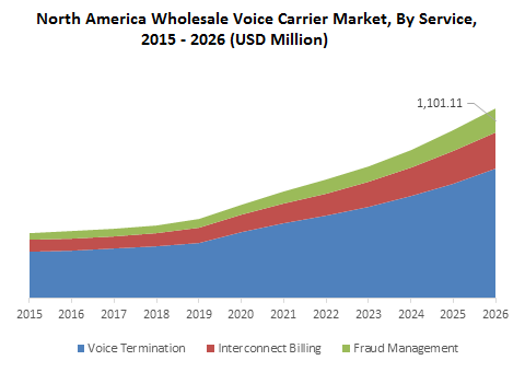 North America Wholesale Voice Carrier Market