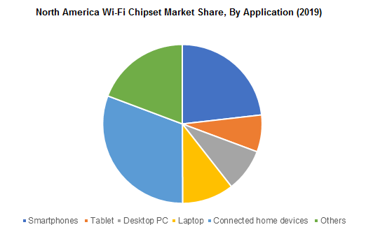 North America Wi-Fi Chipset Market