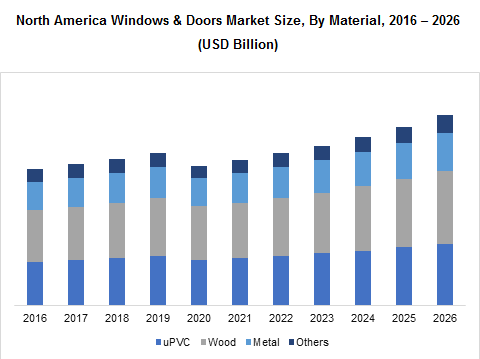 North America Windows & Doors Market Size, By Material, 2016 – 2026 (USD Billion)