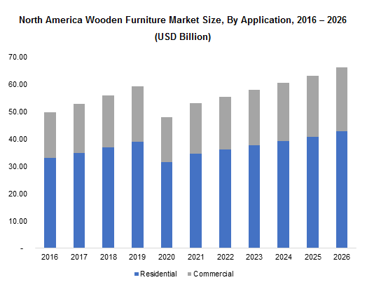 North America Wooden Furniture Market