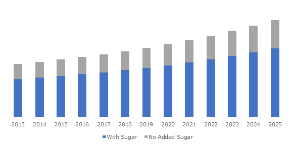 U.S. Fruit Concentrate Puree Market, By Product, 2013 – 2025 (USD Million)